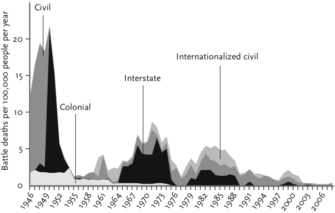 A figure showing battle deaths per 100 thousand people from 1946 to 2008. The figure shows a dramatic reduction in battle deaths over time and this holds true for different types of conflict such as interstate wars and civil wars.