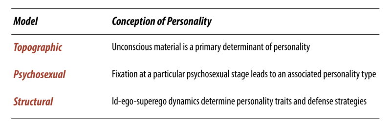 There are various conceptions of personality in psycho-dynamic theory. In the topographic model, unconscious thoughts are believed to influence personality. In the Psycho-sexual model, fixation during stages of development are thought to influence personality. In the Structural model, the Id, ego, and super ego are thought to influence both defense mechanisms and personality.