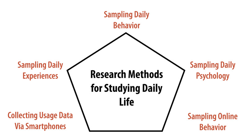A diagram showing five research methods for studying daily life - sampling daily behavior, sampling daily experiences, sampling daily psychology, collecting usage data via smartphones, and sampling online behavior.