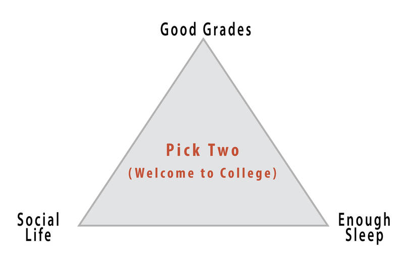 "Image is a triangle with an aspect of college life at each corner - ""Social life"", ""Good grades"", and ""Enough sleep"". In the center of the triangle are the words ""Pick Two (Welcome to College)""."