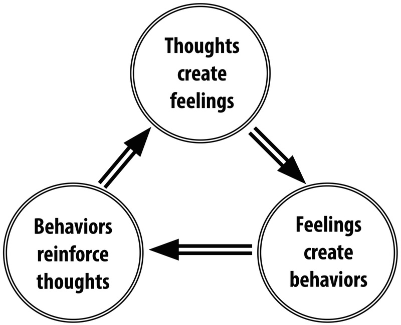Thoughts create feelings; feelings create behaviors; behaviors reinforce thoughts.
