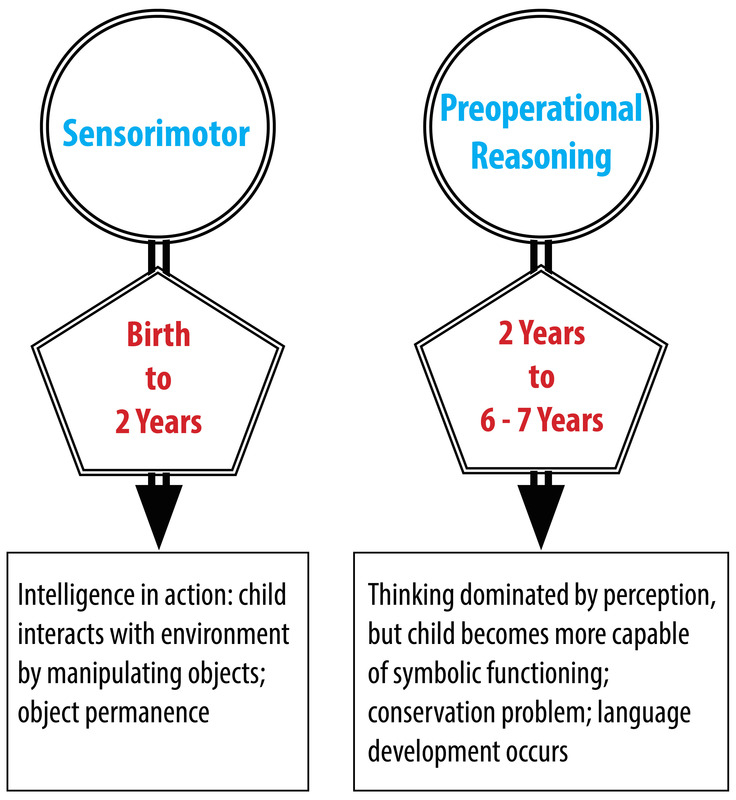Image summarizes Piaget's Sensorimotor and Preoperational Reasoning stages as discussed in the text.