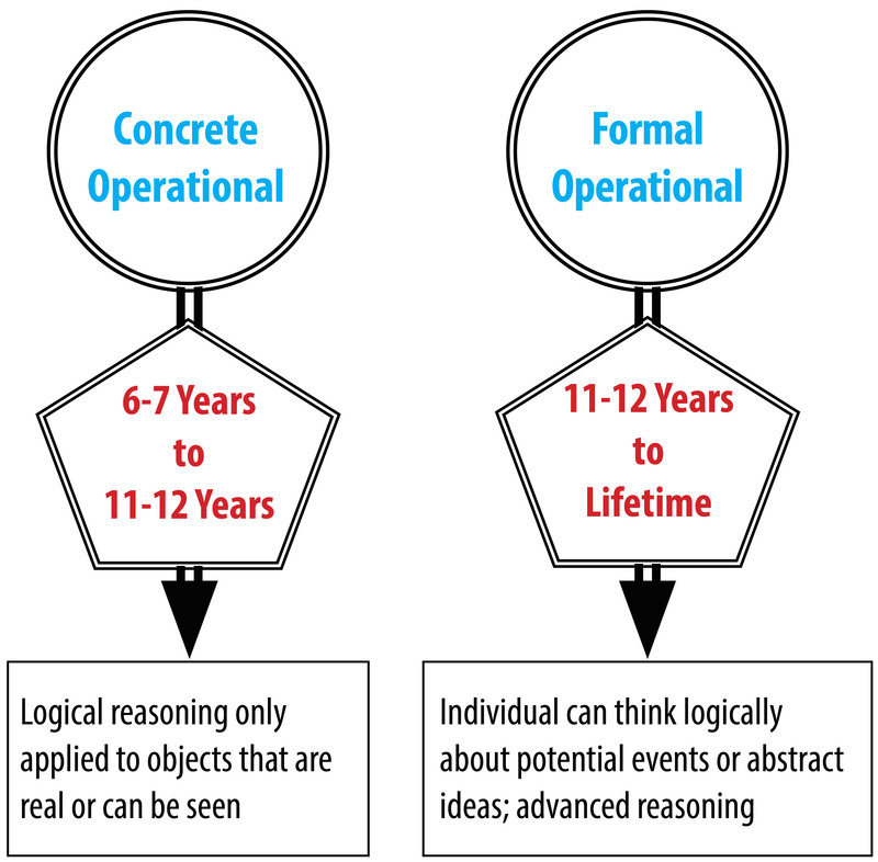 Image summarizes Piaget's Concrete Operational and Formal Operational stages as discussed in the text.