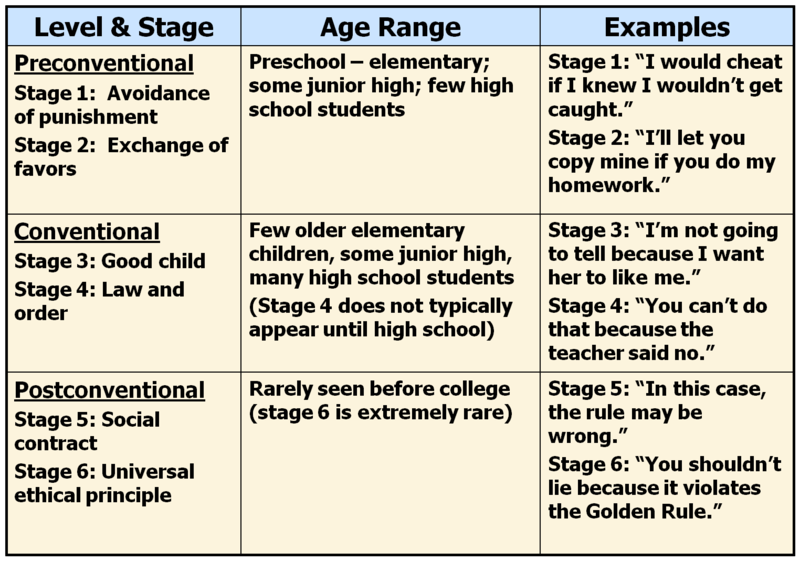 Social And Personality Development In Childhood