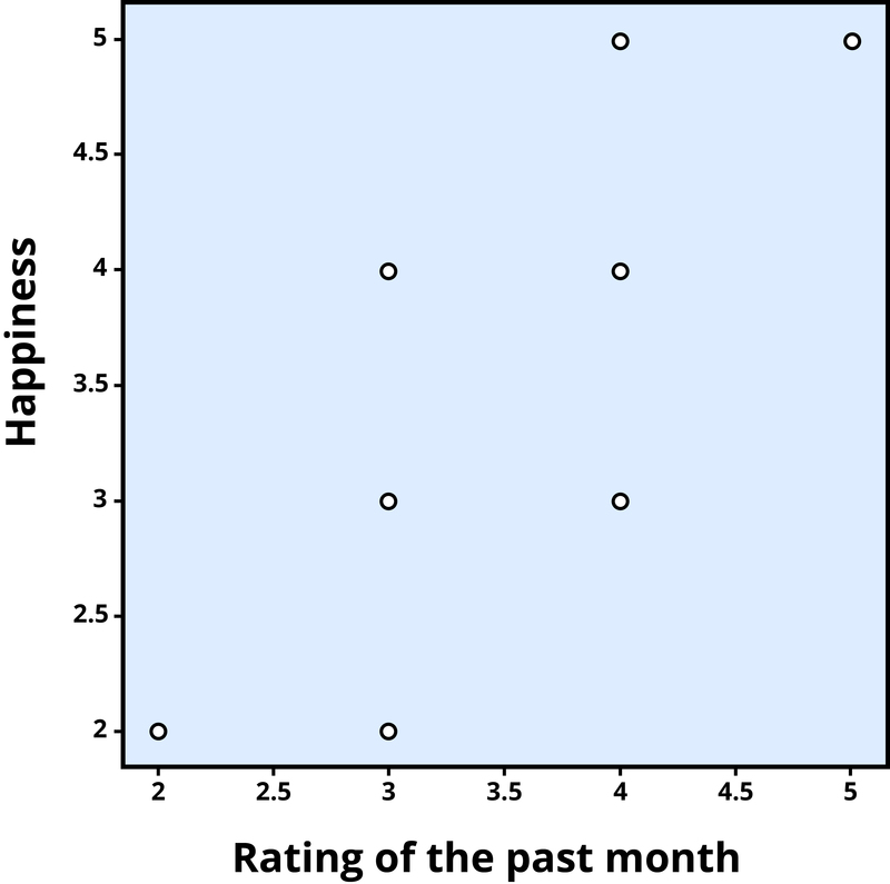 Scatterplot of the association between happiness and ratings of the past month, a positive correlation (r = .81)