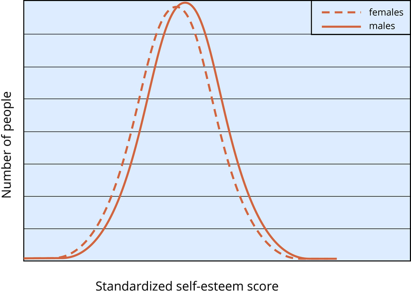 A graph shows the average difference in self-esteem between boys and girls. The graph curves indicate that boys have a higher average self-esteem than girls, but the average scores are much more similar than different.