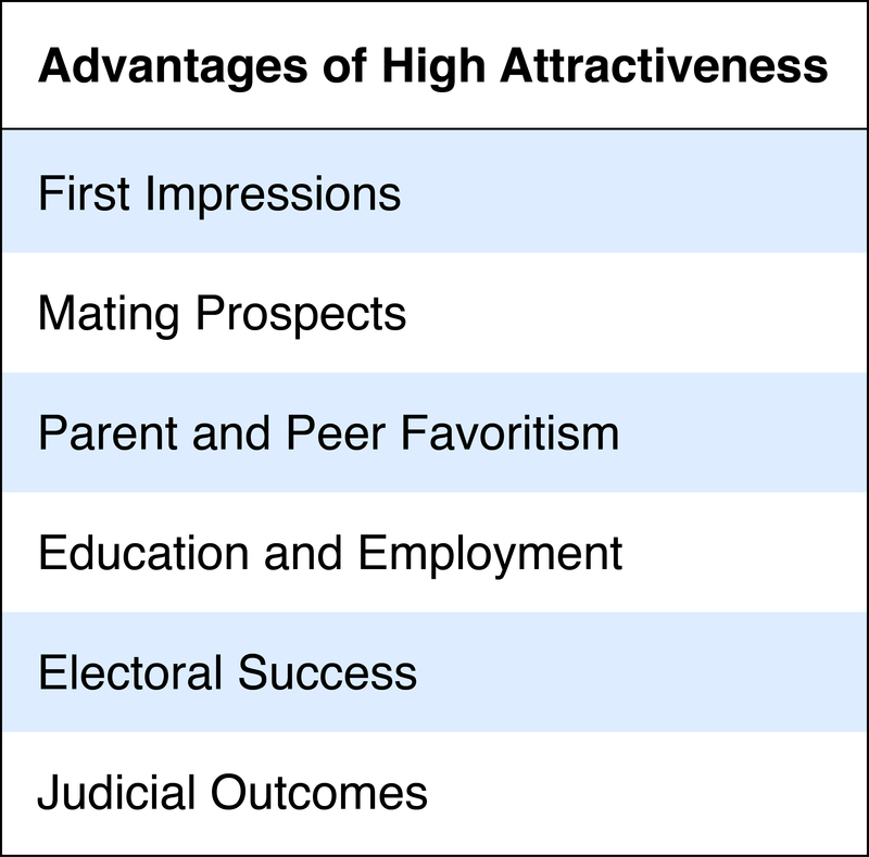 Advantages of High Attractiveness: First impressions; mating prospects; parent and peer favoritism; education and employment; electoral success; judicial outcomes.