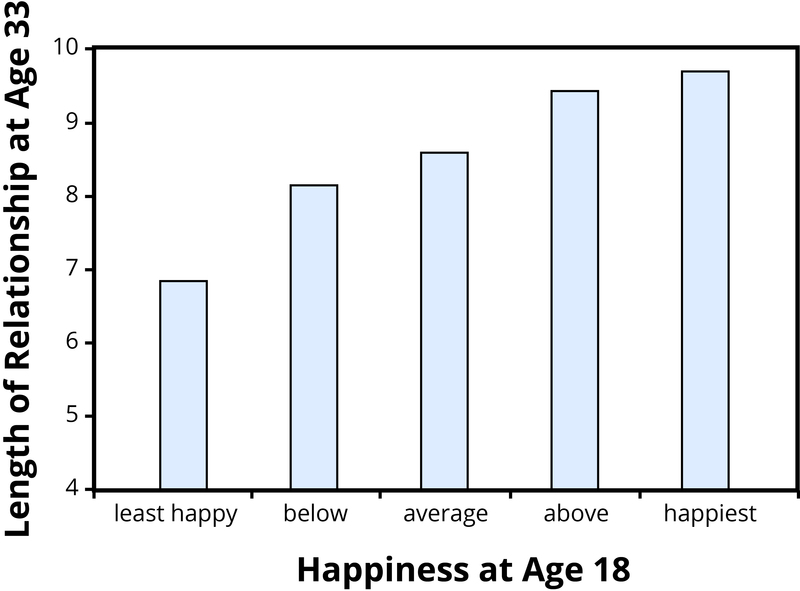 A bar graph showing relationship data from a longitudinal study. There is a linear relationship between happiness in college and length of romantic relationships at age 33 such that the happiest people enjoy the longest relationships.