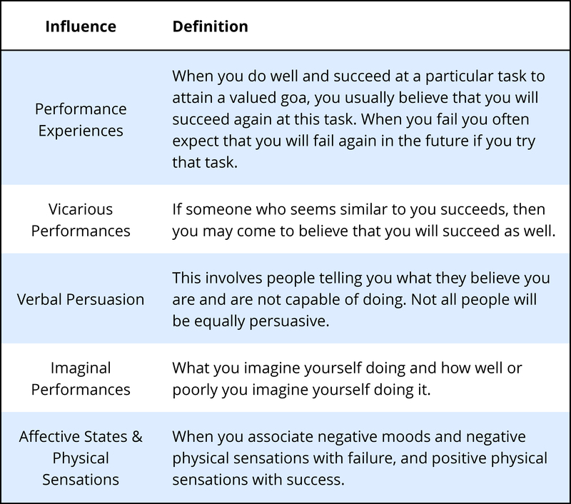 This table lists 5 influences of self-efficacy beliefs. These include: performance experiences, vicarious performance, verbal persuasion, imaginal performances, and affective states/Physical sensations.