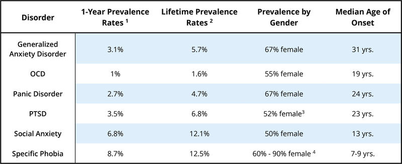 A chart showing the prevalence rates for various anxiety disorders. The lifetime prevalence rates vary from 1.6% for OCD to 12.5% for specific phobia. Prevelance also varies by age of onset and gender, with women reporting slightly more anxiety disorders overall.
