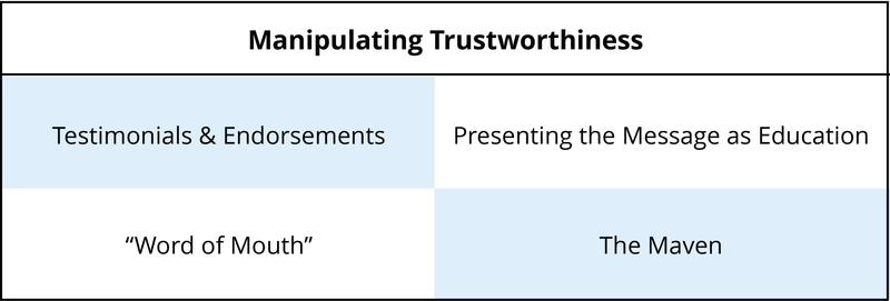 4 methods of manipulating trustworthiness - Testimonials and Endorsements, Presenting the Message as Education, Word of Mouth, and The Maven