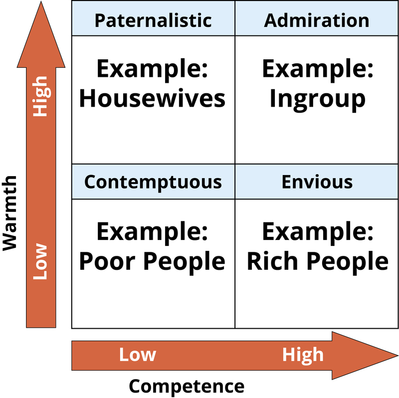 This 2 by 2 table shows the stereotype content model. That is, the types of prejudices people hold about others based on two dimensions of appraisal: warmth and competence. A person who is perceived as warm but incompetent elicits feelings of paternalism. Someone perceived as warm and competent is treated with admiration. Someone who is seen as cold and incompetent is treated with contempt. Someone who is cold and competent elicits envy.