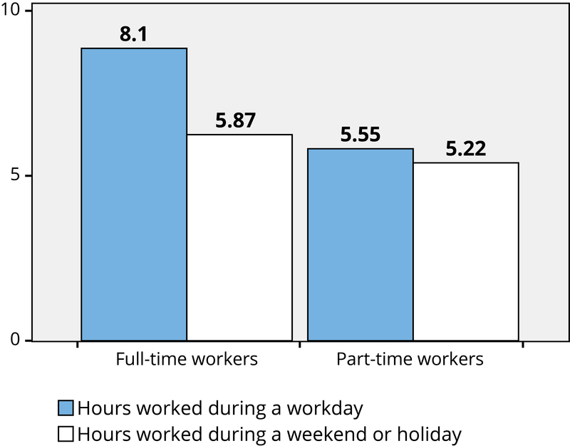 A bar graph indicating that full-time workers work and average of 8.1 hours on workdays and 5.87 on weekends or holidays. And that part-time workers work an average of 5.5 hours on work days and 5.22 on weekends or holidays.