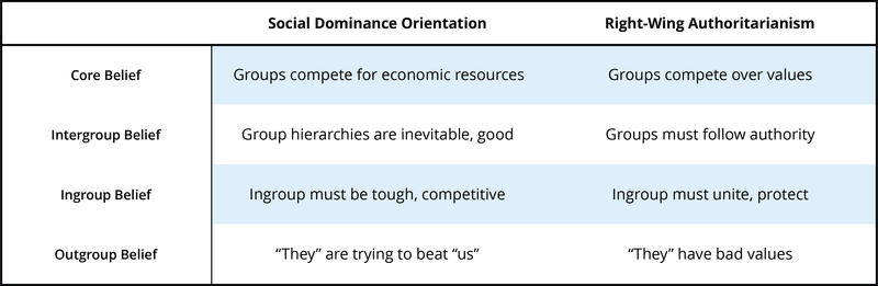 "This table explains the difference between a social dominance orientation and right-wing authoritarianism. Where authoritarians are more likely to see competition as being about differences in values, and out-group members as having ""bad values"" people with a high social dominance orientation believe something different. They believe that groups compete for resources and that this competition is inevitable. People with high social dominance orientation are likely to believe that out-group members are ""trying to beat us"" but are not necessarily bad people."