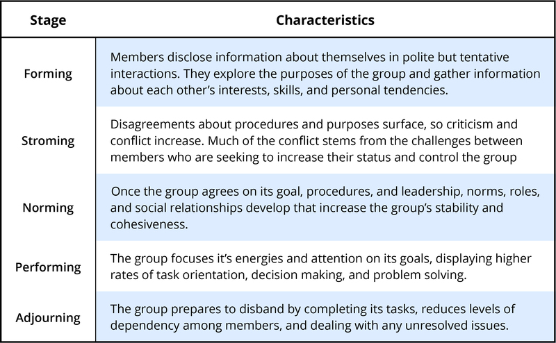 tuckmans theory of group interaction essay Describe the five stages of tuckman's theory of group development • distinguish   the size of a group is thus limited by the possibilities of mutual interaction.