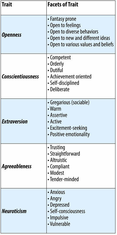 Facets of Openness: Fantasy prone; open to feelings; open to diverse behaviors; open to new and different ideas; open to various values and beliefs. Facets of Conscientiousness: Competent; orderly; dutiful; achievement oriented; self-disciplined; deliberate. Facets of Extraversion: Sociable; warm; assertive; active; excitement-seeking; positive emotionally. Facets of Agreeableness: Trusting; straightforward; altruistic; compliant; modest; tender-minded. Facets of Neuroticism: Anxious; angry; depressed; self-consciousness; impulsive; vulnerable.