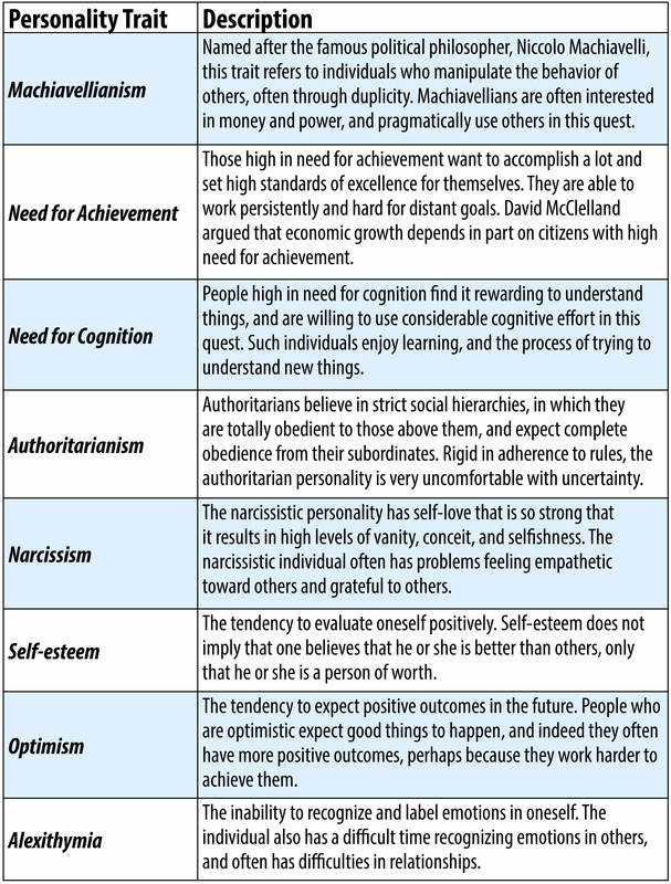 This table lists personality traits other than those that are part of the Big 5. These include Machiavellianism, Need for Achievement, Need for Cognition, Authoritarianism, Narcissism, Self-Esteem, Optimism, and Alexithymia.