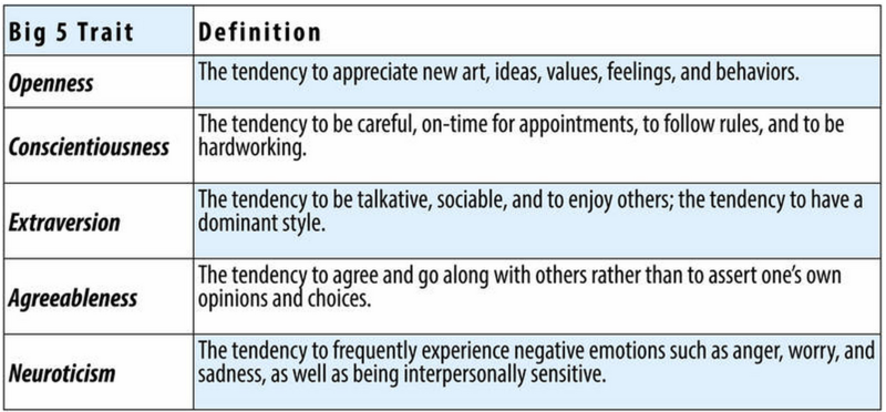 Personality Traits  Noba Openness The Tendency To Appreciate New Art Ideas Values Feelings And