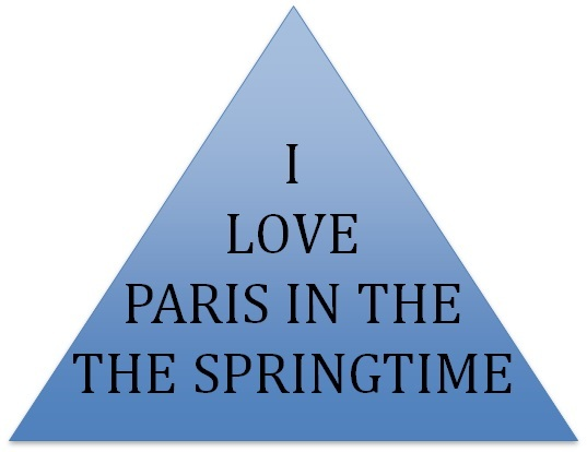 "The words in the triangle read, ""I love Paris in the the spring."" The repeated word ""the"" appears on two separate lines within the triangle."
