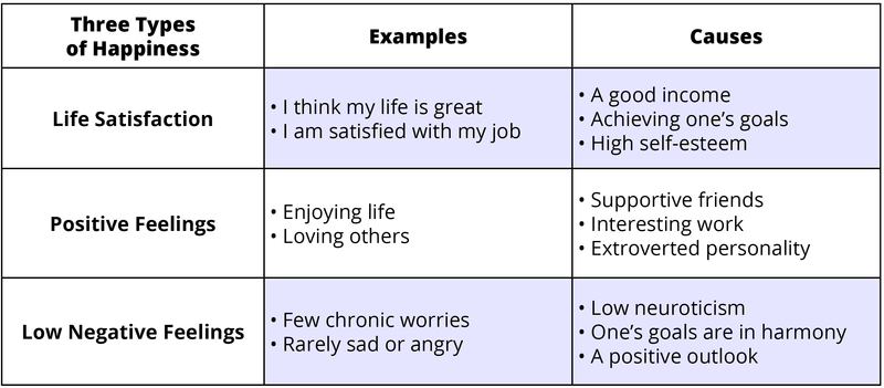 "Chart showing three types of happiness and examples and causes of those. The first is life satisfaction. Examples are ""I think my life is great"" and ""I am satisfied with my job."" Causes include a good income, achieving one's goals, and high self-esteem. Next are positive feelings, which includes enjoying life and loving others. Causes include supportive friends, interesting work, and extroverted personality. Lastly are low negative feelings, few chronic worries being rarely sad or angry. Causes include low neuroticism, one's goals are in harmony, and a positive outlook."