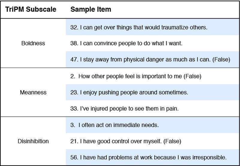 Psychopath Test Questions >> Psychopathy Noba