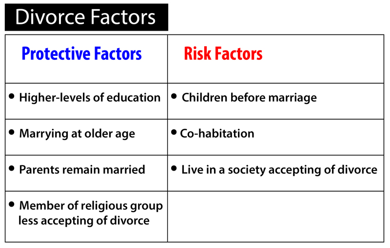 Protective and risk factors for divorce summarized from the text.