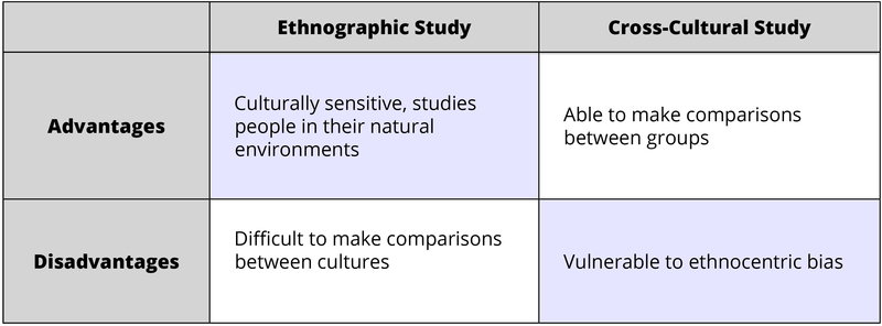 Advantages and disadvantages of two types of cultural study. 1. Ethnographic Study. Advantages: Culturally sensitive; studies people in their natural environment. Disadvantages: Difficult to make comparisons between cultures. 2. Cross-Cultural Study. Advantages: Able to make comparisons between groups. Disadvantages: Vulnerable to ethnocentric bias.