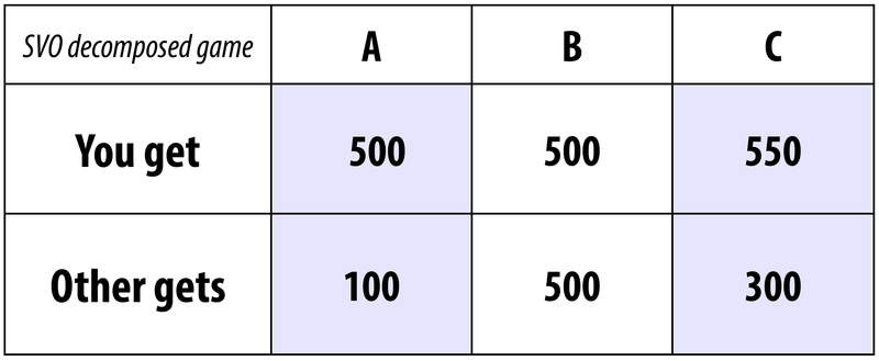 Figure 2 compares three possible outcomes in an SVO decomposed game. Outcome A: You get 500, the other gets 100. Outcome B: You get 500, the other gets 500. Outcome C: You get 550, the other gets 300.