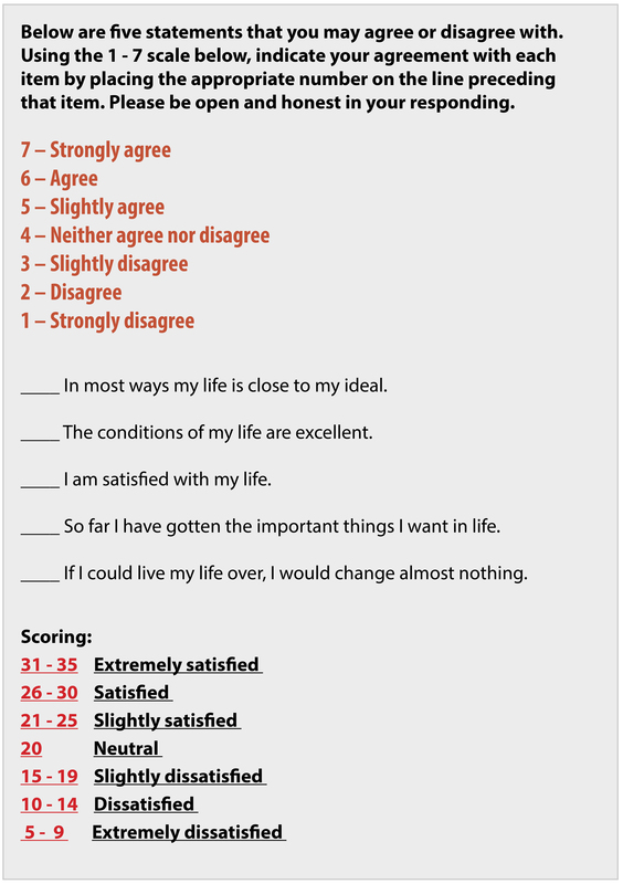 "This textbox reprints the widely used Satisfaction With Life Scale. It is a 5 item scale asking respondent to indicate agreement with statements such as ""So far, I have gotten the things I want out of life."" The SWLS uses a 1-7 Likert scale for responses."