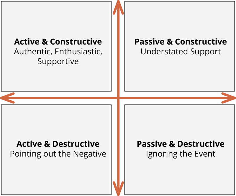 Four types of responding: 1 Active and Constructive: Authentic, enthusiastic, and supportive. 2 Passive and Constructive: Understated support. 3 Active and Destructive: Pointing out the negative. 4 Passive and Destructive: Ignoring the event.