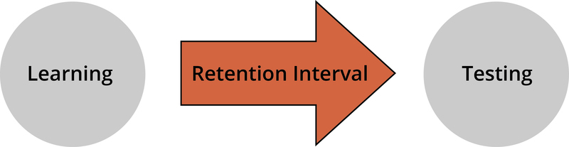 Diagram showing learning followed by a retention interval which is then followed by testing.