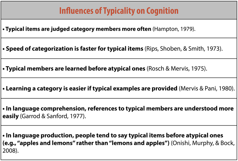 "Influences of typicality on cognition: 1 – Typical items are judged category members more often. 2 – The speed of categorization is faster for typical items. 3 – Typical members are learned before atypical ones. 4 – Learning a category is easier of typical items are provided. 5 – In language comprehension, references to typical members are understood more easily. 6 – In language production, people tend to say typical items before atypical ones (e.g. ""apples and lemons"" rather than ""lemons and apples"")."