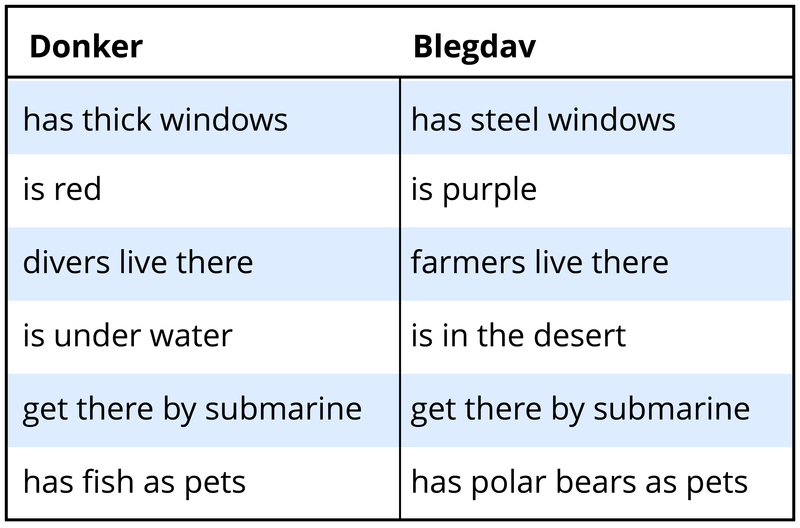 "Examples of two fiction concepts and their traits. 1 – ""Donker"": has thick windows, is red, divers live there, is under water, get there by submarine, has fish as pets. 2 – ""Blegdav"": has steel windows, is purple, farmers live there, is in the desert, get there by submarine, has polar bears as pets."