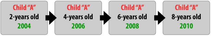 """Chart of a longitudinal research design. Child """"A"""" is first observed in 2004 at the age of two. Child """"A' is next observed in 2006 at age four. The next observation is in 2008 when Child """"A"""" is six. Finally, in 2010 at the age of eight Child """"A"""" is observed again."""