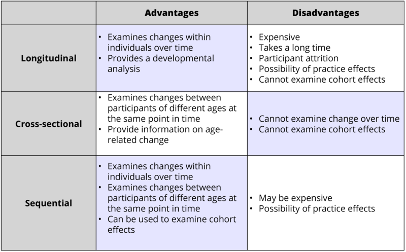 Advantages and disadvantages of different research designs are summarized from the text