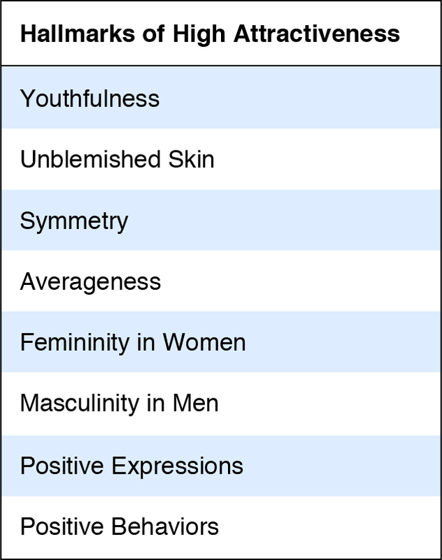 Hallmarks of High Attractiveness: Youthfulness; unblemished skin; symmetry; averageness; femininity in women; masculinity in men; positive expressions; positive behaviors.