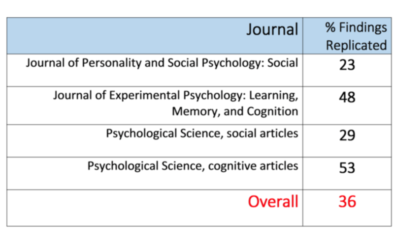 The Replication Crisis In Psychology  Noba Percentage Of Findings Published In Prestigious Journals Which Have  Replicated  Journal Of Table  The Reproducibility Of Psychological  Science