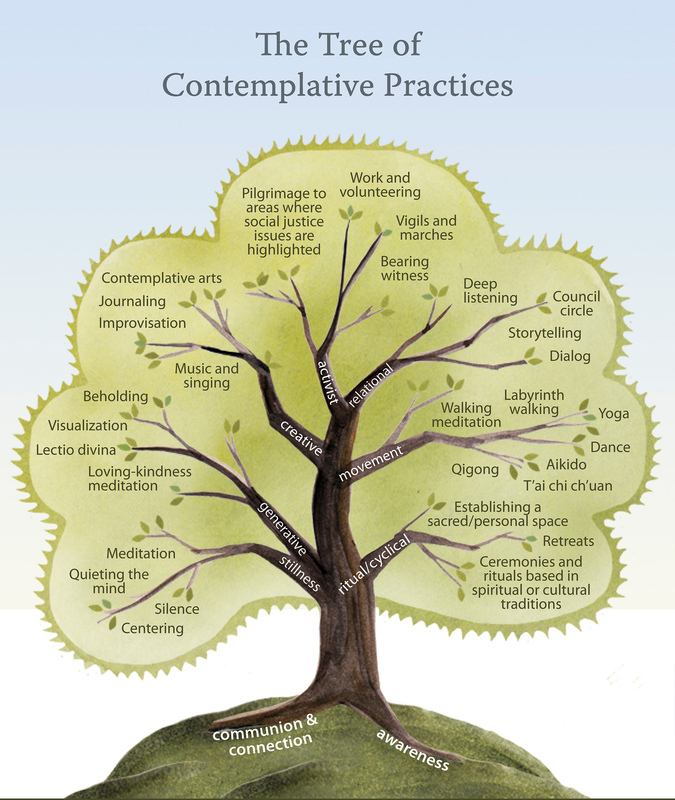 The Tree of Contemplative Practices. The Tree illustrates some of the contemplative practices currently in use in secular organizational and academic settings.