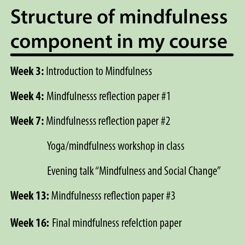 Schedule of mindfulness assignments and activities during a typical semester.