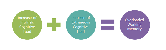 A diagram indicating that an increase in intrinsic load plus an increase of extraneous load results in an overloaded working memory.