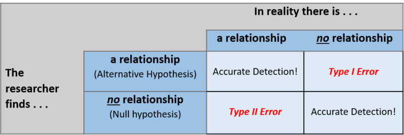A table contrasting Type 1 and Type 2 errors as described in the text.