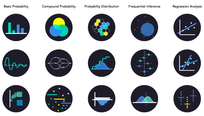 A student-created statistics visualization representing concepts like probability distribution and regression analysis.