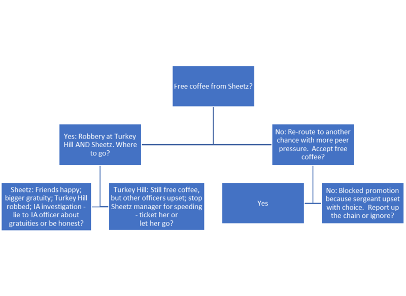 Example of first few decisions of police gratuity decision tree describing the coffee offering scenario which is discussed in the text