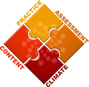 A graphic detailing the Fearless Teaching Network: A square with writing on the four sides: Practice, Assessment, Climate, Content