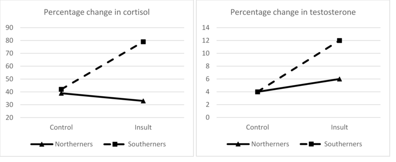 Graph depicting the results of Cohen and colleagues (1996) Culture of Honor Study. To learn more about it, please read the original study cited in the References or visit the Research Methods in Social Psychology module on the Noba website.